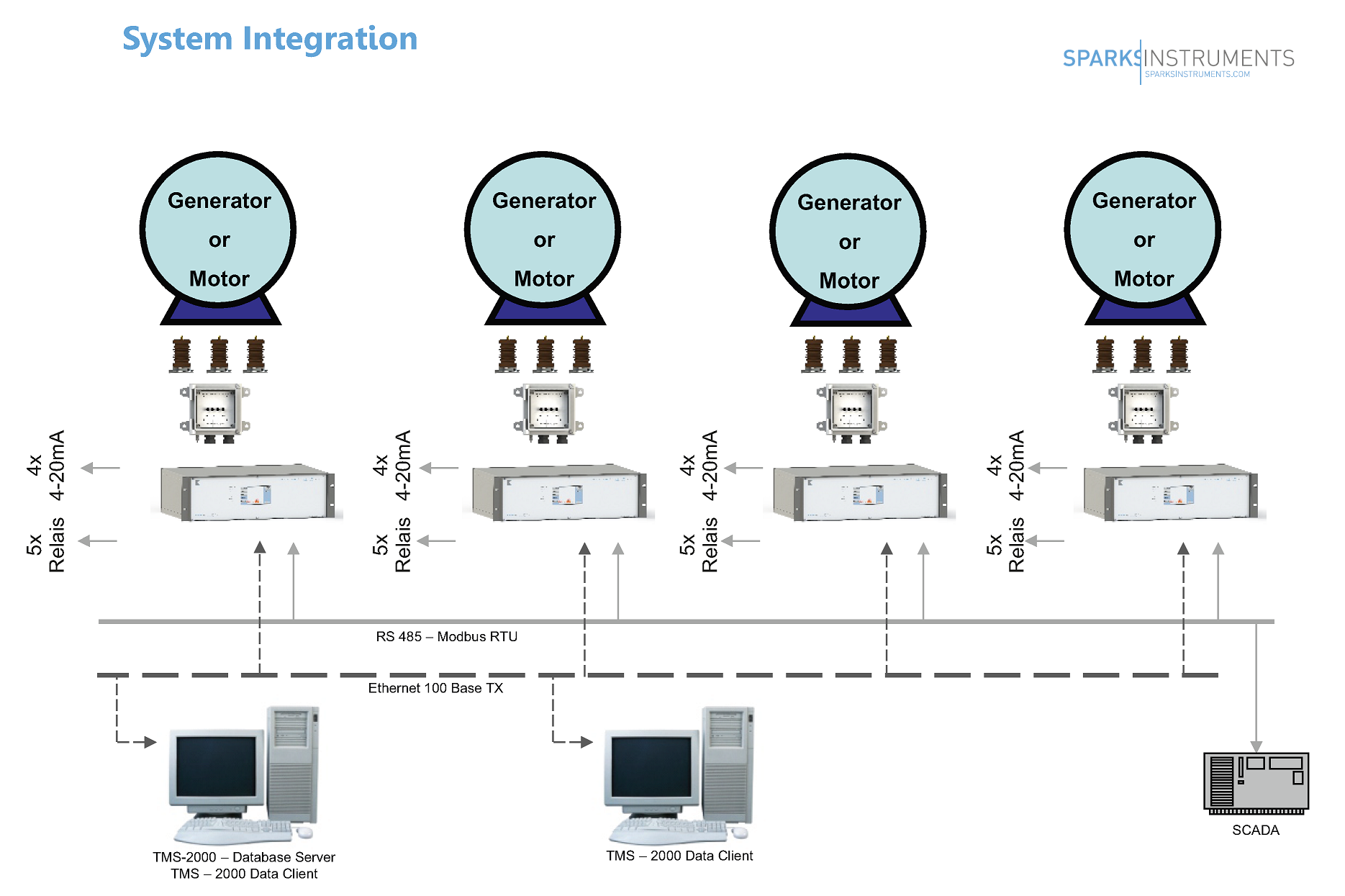system Intregration with SCADA